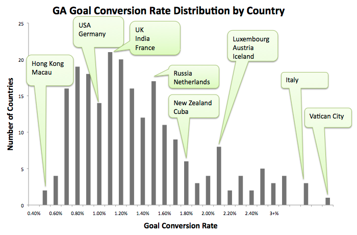 GA Goal Conversion Rate by Country